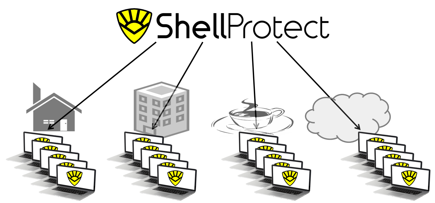 Shell Protect Cyber Security Centralised Management